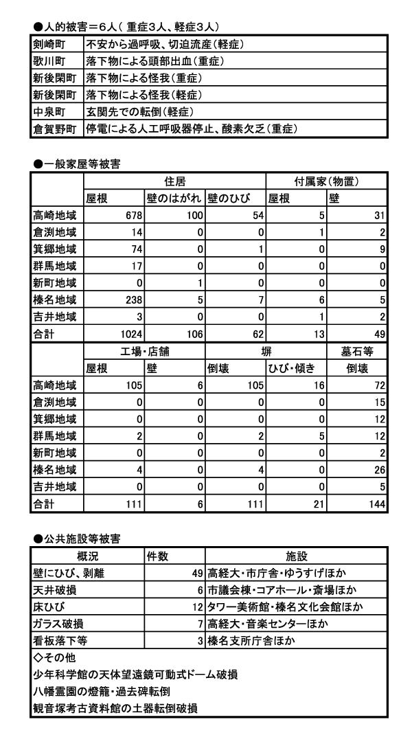 地震による高崎市内の被害状況/高崎市